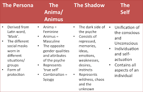 essay on jungian archetypes   riordan manufacturing essayarchetypes are  according to swiss psychiatrist carl jung  innate universal psychic dispositions that form the substrate from which the basic themes of