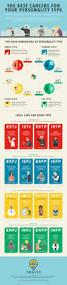 find out what careers best suit your personality type infographic best suited careers for your personality type