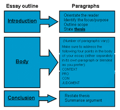 argumentative essay guidelines  wwwgxartorg guidelines argumentative essay basque studiesgenerally speaking there are six elements of an argumentative essay g k  chesterton