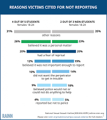 campus sexual violence statistics rainn college age victims of sexual violence often do not report to law enforcement
