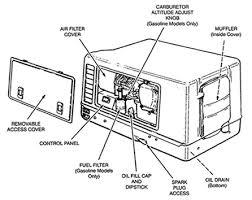 onan rv generator wiring diagram onan image wiring onan 2 wire to 3 onan image about wiring diagram schematic on onan rv generator