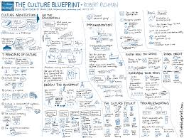 visual book review the culture blueprint robert richman 20130408 visual book review the culture blueprint robert richman