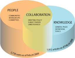 about the government of canada wiki  gcpedia   blog dbast comvenn diagram   volume   of people  knowledge  collaboration