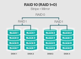 what is raid  redundant array of independent disks     definition    raid   raid      raid   is very similar to raid     except the data organization method is slightly different  rather than creating a mirror and then