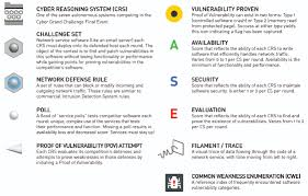darpa cyber grand challenge tech glossary