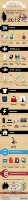 best images about loss prevention job fair infographic of the most targeted items of retail theft in 2012 by intelligent loss prevention