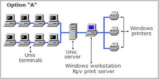 Resultado de imagen para Unix
