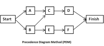 precedence diagramming method  activity on node method  in schedulingprecedence diagramming method  pdm