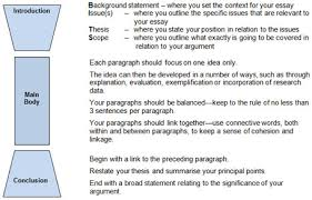 response essay free summary response essay example summary of   paragraph essay college writing labs critical lens essay format
