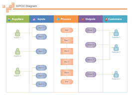 draw sipoc diagram from swimlane chartnote  there are plenty of high quality templates available in edraw for creating great sipoc diagrams  all templates are well pre designed and