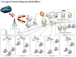 wan design project   cloud type vpn network diagram  overall