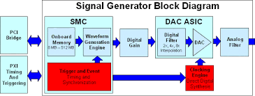 using ni tclk to synchronize signal generators   national instrumentssignal generator block diagram