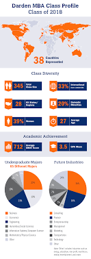 darden mba class profile university of virginia class profile 2018