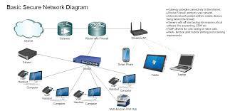 basic secure network diagram for business   clint armstrong   linkedinbasic secure network diagram for business