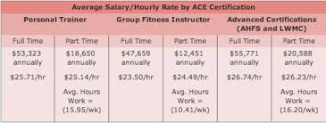 annual income for personal trainer certified fitness trainer salary