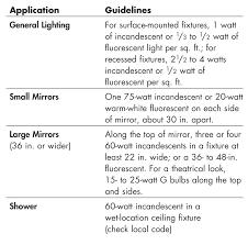figure b bathroom lighting rules of thumb bathroom lighting rules