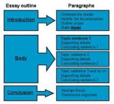 how to write a great opinion essay essay pyramid