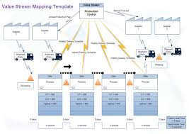 value stream mapping software   create a value stream map rapidlyvalue stream mapping