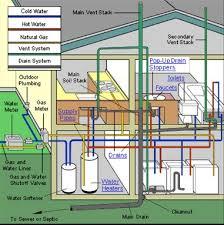 plumbing apprenticeship  year     isu continuing education and    plumbing diagram