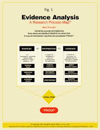 evidence explained quicklesson the evidence analysis process map 1 in this lesson gives the newly expanded version