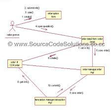 uml diagrams for order processing system   cs   case tools lab    class diagram