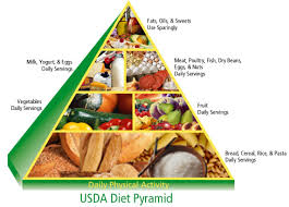 diet and infertilityas far as diet and infertility are concerned a good start is to look at the guidelines advised by the us department of agriculture  which is a great model