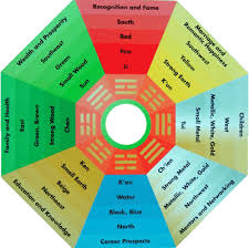 feng shui enhancers and remedies are then applied on the basis of the kua number the pa kua diagram is given below calculate feng shui kua