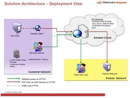 collection system architecture diagram for web application    website architecture diagram photo album diagrams