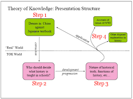 how to post to this blog theory of knowledge tok how to post to this blog