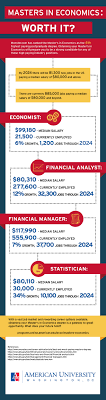 is a master s in economics worth it american university online au online infographic that discusses the value of a master s degree in economics