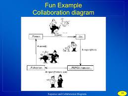 collaboration diagramfun example sequence diagram     fun example collaboration diagram