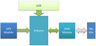 vehicle tracking system project using gps and arduino gps and gsm based vehicle tracking system block diagram
