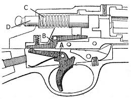 Trigger (firearms) - Wikipedia