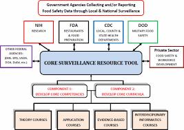 food safety informatics a public health imperative tucker revised food safety informatics a public health imperativef4 gif