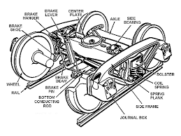 List of railroad <b>truck</b> parts - Wikipedia