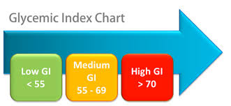 glycemic index score