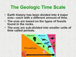 Image result for geologic time scale on a football field