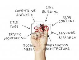 Image result for What are the SEO services?