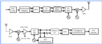 component  am receiver block diagram  figure block diagram of    software defined radio prototyping with visual c express and am receiver circuit block diagram