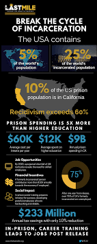 exceptional nonprofits in criminal justice reform foundation our mission is to provide marketable skills that lead to employment our in an out program provides career training in prison mentorship and job