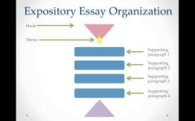 expository essay writing staar test essay writing an introduction to the types of expository essay writing and the basic structure of the essay
