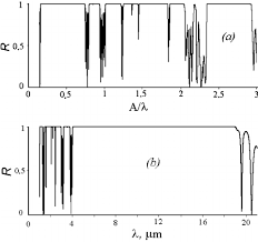 Reflection spectra of <b>composite PC</b> with shift of the <b>filling</b> factor by ...