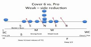one gap   defense keeps offenses on their heels   afca weekly    diagram   one gap    defense cover   vs pro set