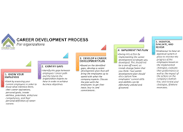 hr tips the model for employee engagement career career development process for organizations