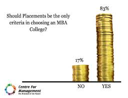 should placements be the only criteria in choosing an mba college here are the results of a recent student survey conducted by cfm