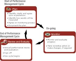 Performance management dissertation general