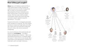 how the feds pulled off the biggest insider trading investigation how the feds pulled off the biggest insider trading investigation in u s history the interactive news