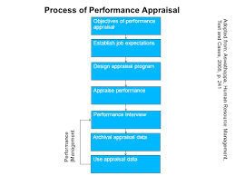 appraising and managing performance process of performance process of performance appraisal objectives of performance appraisal establish job expectations design appraisal program appraise performance