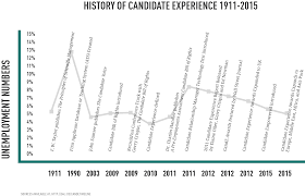 candidatetimeline png ssl  employment branding as part of the larger recruitment strategy candidate experience and company brand building click here for the entire article on