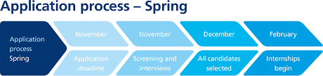 internships make sure to carefully the job description and explain why you are applying for the specific position in the novo nordisk internship programme